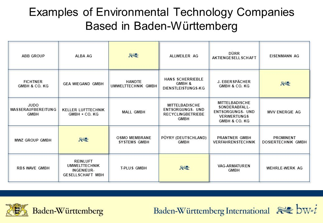 Students in disciplines related to the environmental technology industry Graduates in disciplines related to the environmental technology industry Potential Employees for the Environmental Technology Industry in Baden-Württemberg Percentage Baden-Württemberg in Germany Students10% Graduates8% * Courses of study related to the Environmental technology industry: Environmental Technology Source: German Office of Statistics Baden-Württemberg Germany 718 7,039 64 781