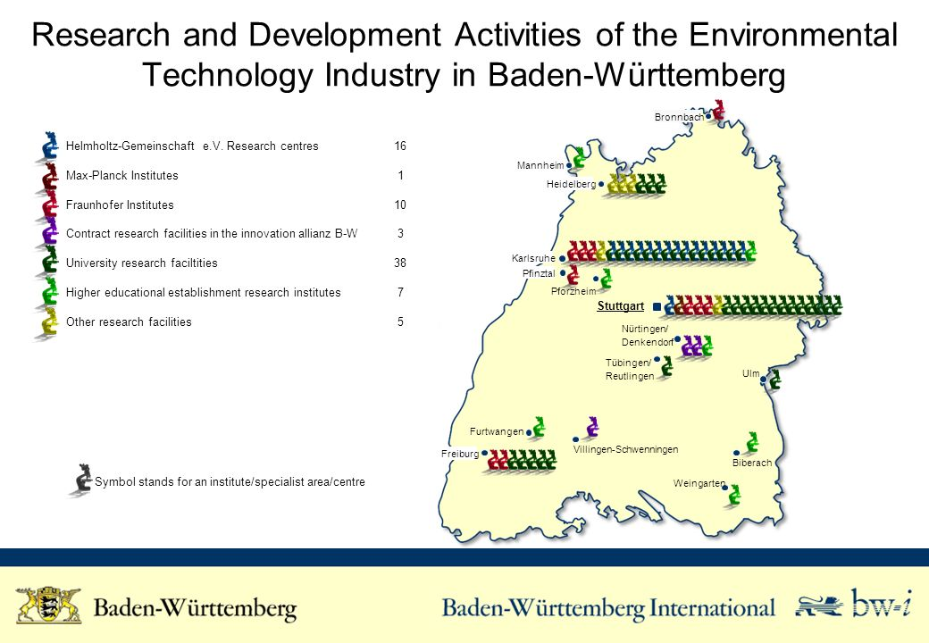Research and Development Activities of the Environmental Technology Industry in Baden-Württemberg Helmholtz-Gemeinschaft e.V. Research centres16 Max-P