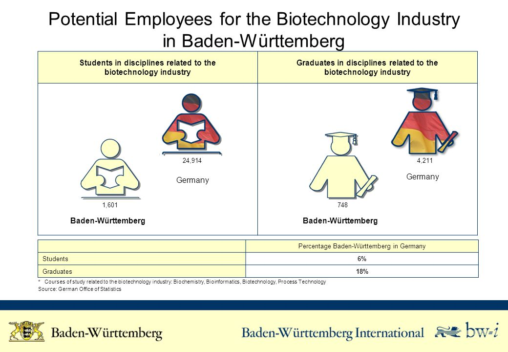 Students in disciplines related to the biotechnology industry Graduates in disciplines related to the biotechnology industry Potential Employees for t