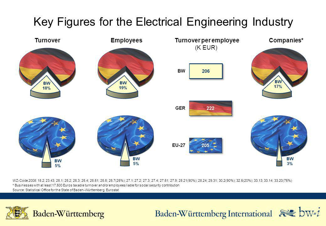 Key Figures for the Electrical Engineering Industry Turnover Employees Turnover per employee (K EUR) Companies* WZ-Code 2008: 18.2; 23.43; 26.1; 26.2; 26.3; 26.4; 26.51; 26.6; 26.7(25%); 27.1; 27.2; 27.3; 27.4; 27.51; 27.9; 28.21(90%); 28.24; 29.31; 30.2(90%); 32.5(20%); 33.13; 33.14; 33.20(75%) * Businesses with at least 17,500 Euros taxable turnover and/or employees liable for social security contribution Source: Statistical Office for the State of Baden-Württemberg, Eurostat