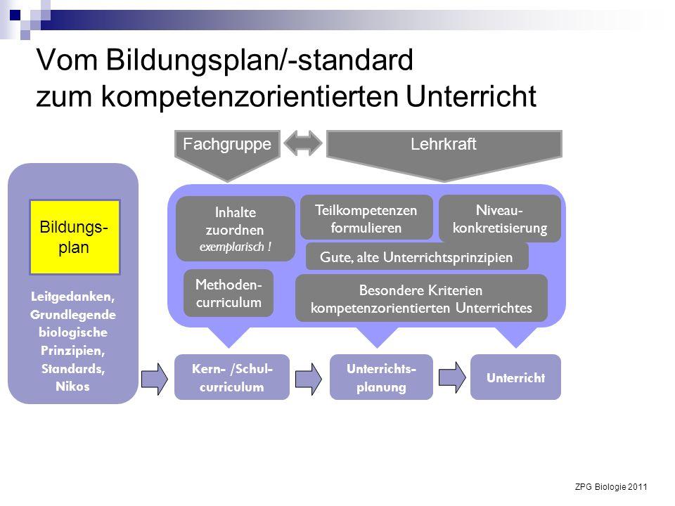 Vom Bildungsplan/-standard zum kompetenzorientierten Unterricht Lehrkraft Fachgruppe Leitgedanken, Grundlegende biologische Prinzipien, Standards, Nik