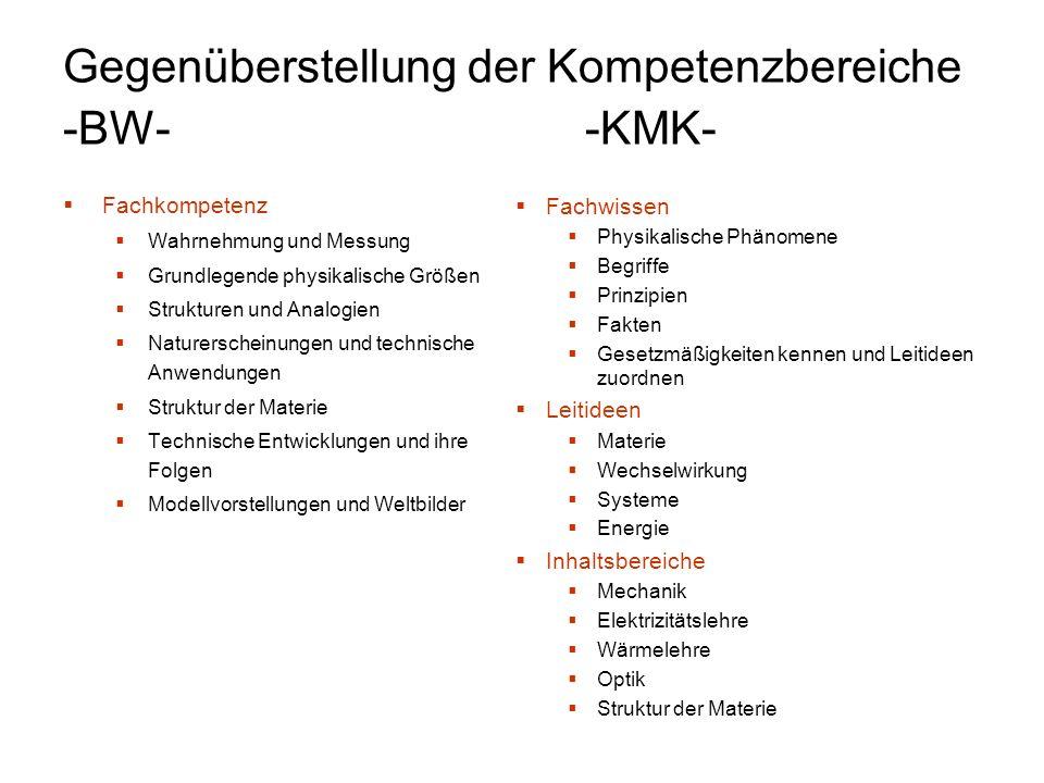 Gegenüberstellung der Kompetenzbereiche -BW--KMK- Fachkompetenz Wahrnehmung und Messung Grundlegende physikalische Größen Strukturen und Analogien Nat
