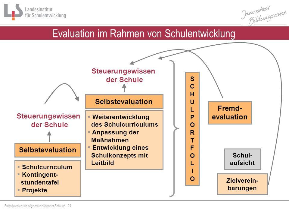 Fremdevaluation allgemein bildender Schulen - 14 Fremd- evaluation Schulcurriculum Kontingent- stundentafel Projekte Weiterentwicklung des Schulcurric