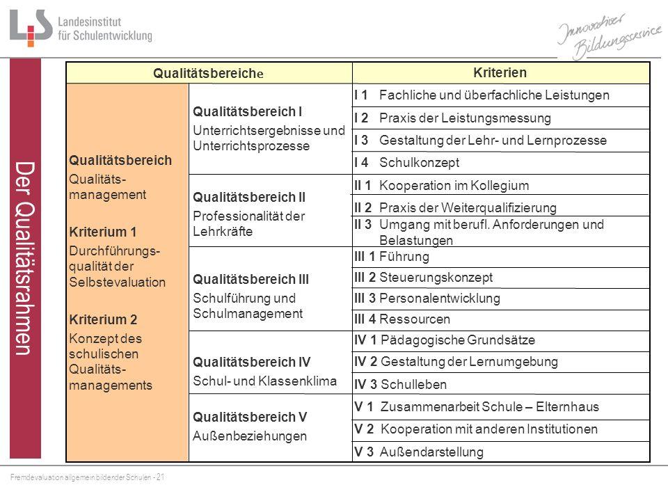Fremdevaluation allgemein bildender Schulen - 21 V 3 Außendarstellung V 2 Kooperation mit anderen Institutionen V 1 Zusammenarbeit Schule – Elternhaus