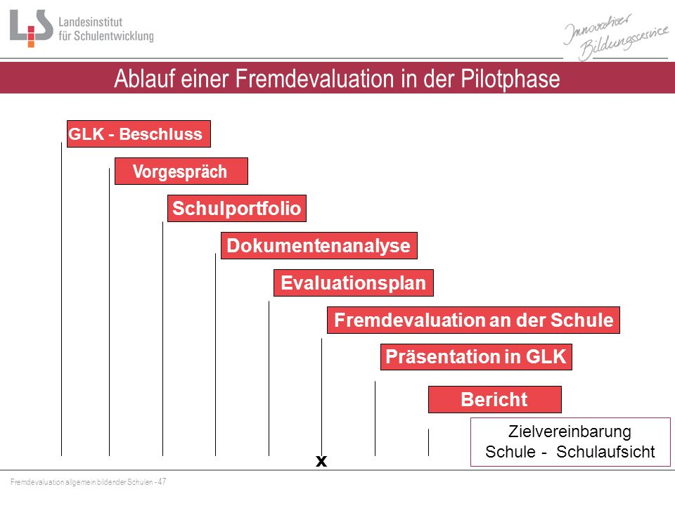 Fremdevaluation allgemein bildender Schulen - 47 Vorgespräch GLK - Beschluss Schulportfolio Fremdevaluation an der Schule Bericht Präsentation in GLK