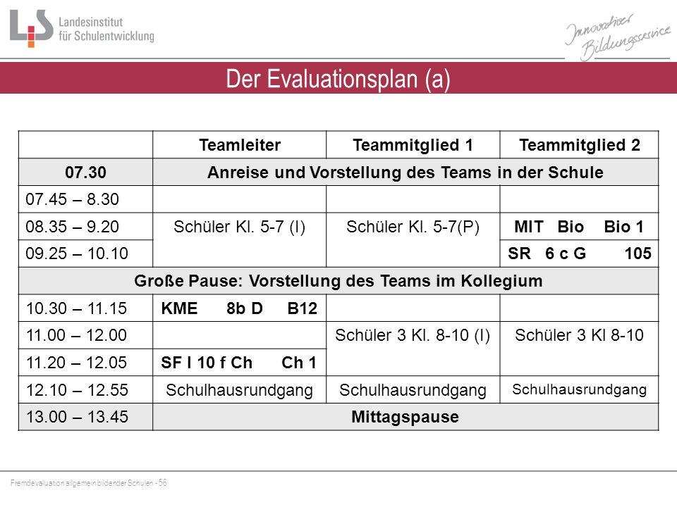 Fremdevaluation allgemein bildender Schulen - 56 Der Evaluationsplan (a) TeamleiterTeammitglied 1Teammitglied 2 07.30Anreise und Vorstellung des Teams