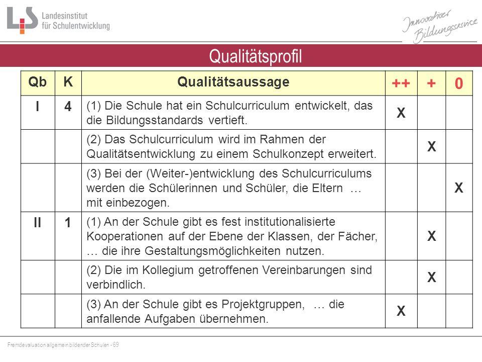 Fremdevaluation allgemein bildender Schulen - 69 Qualitätsprofil QbKQualitätsaussage +++0 I4 (1) Die Schule hat ein Schulcurriculum entwickelt, das di