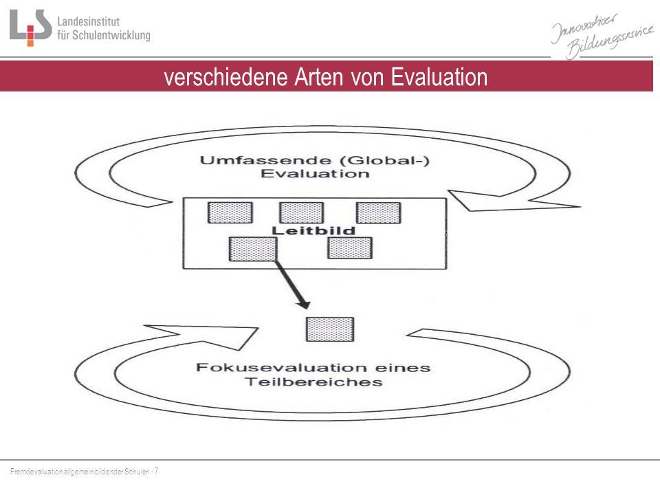 Fremdevaluation allgemein bildender Schulen - 18 Qualitätsrahmen BW (unbewusster?) Qualitätsrahmen eigene Schule weitere Qualitätsrahmen z.B.