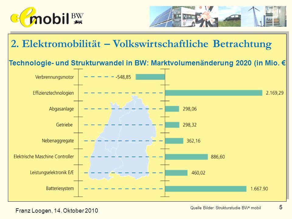 Technologie- und Strukturwandel in BW: Marktvolumenänderung 2020 (in Mio. Quelle Bilder: Strukturstudie BW e mobil 5 Franz Loogen, 14. Oktober 2010 2.