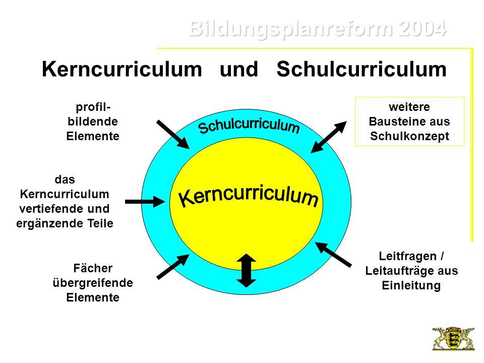 Bildungsplanreform 2004 Bildungsplanreform 2004 Kerncurriculum und Schulcurriculum profil- bildende Elemente Fächer übergreifende Elemente weitere Bau