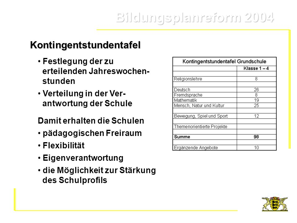 Bildungsplanreform 2004 Bildungsplanreform 2004 Damit erhalten die Schulen pädagogischen Freiraum Flexibilität Eigenverantwortung die Möglichkeit zur
