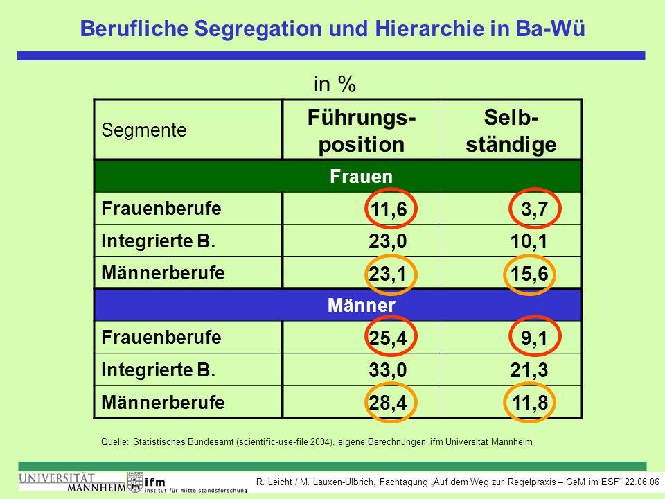 R. Leicht / M. Lauxen-Ulbrich, Fachtagung Auf dem Weg zur Regelpraxis – GeM im ESF 22.06.06 Quelle: Statistisches Bundesamt (scientific-use-file 2004)
