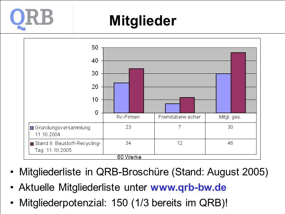 Mitglieder Mitgliederliste in QRB-Broschüre (Stand: August 2005) Aktuelle Mitgliederliste unter www.qrb-bw.de Mitgliederpotenzial: 150 (1/3 bereits im