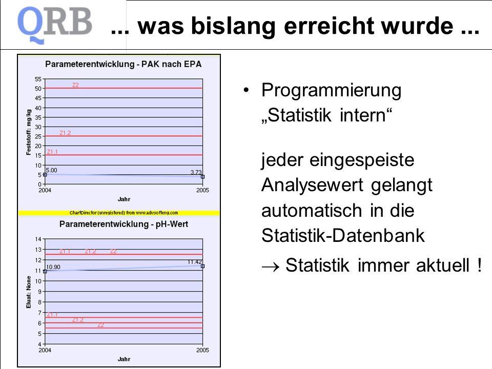 ... was bislang erreicht wurde... jeder eingespeiste Analysewert gelangt automatisch in die Statistik-Datenbank Statistik immer aktuell ! Programmieru