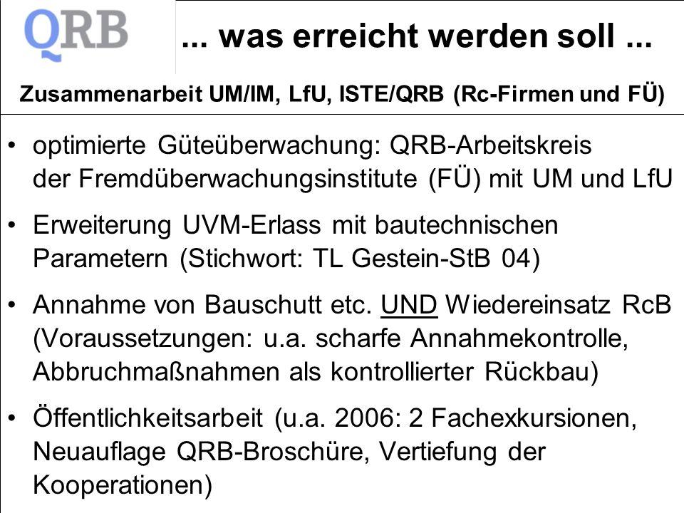 ... was erreicht werden soll... optimierte Güteüberwachung: QRB-Arbeitskreis der Fremdüberwachungsinstitute (FÜ) mit UM und LfU Erweiterung UVM-Erlass