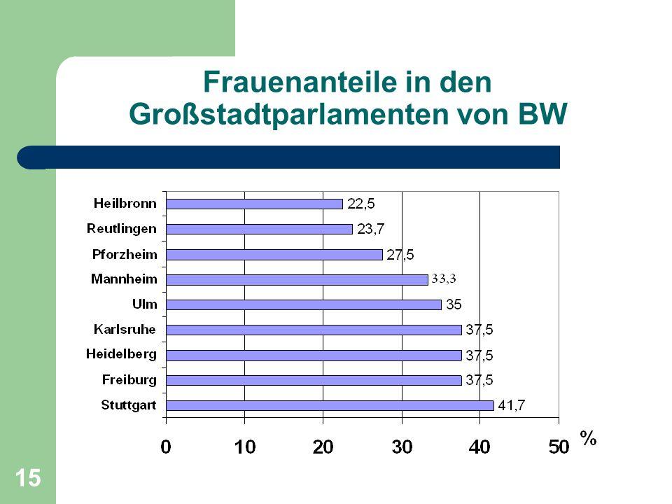 15 Frauenanteile in den Großstadtparlamenten von BW
