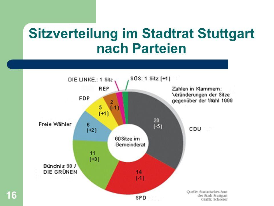 16 Sitzverteilung im Stadtrat Stuttgart nach Parteien