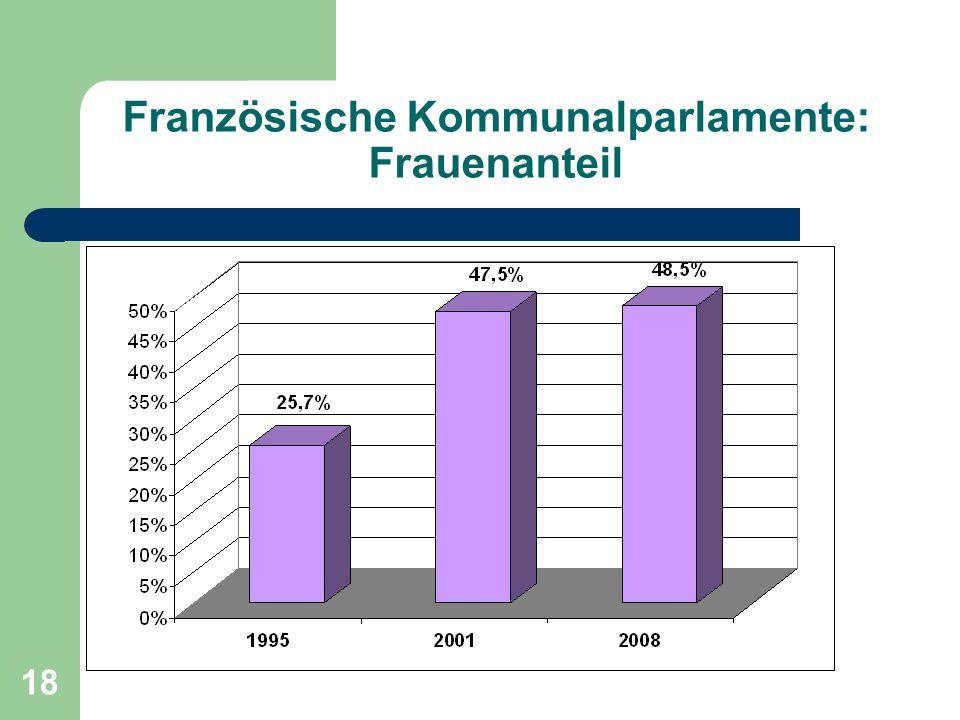 18 Französische Kommunalparlamente: Frauenanteil