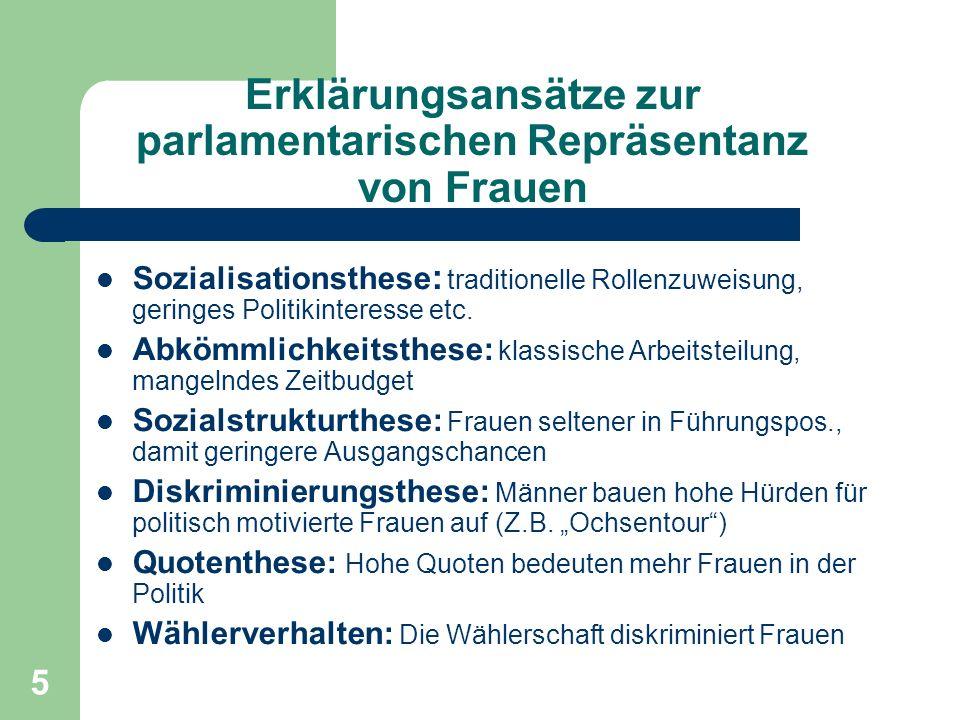 5 Erklärungsansätze zur parlamentarischen Repräsentanz von Frauen Sozialisationsthese : traditionelle Rollenzuweisung, geringes Politikinteresse etc.