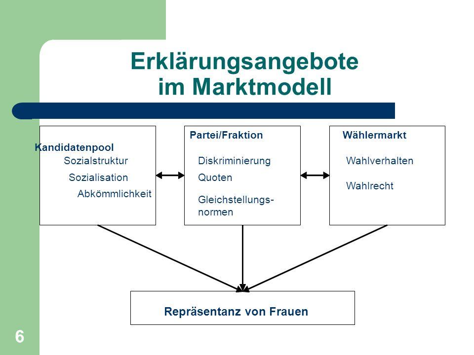 6 Erklärungsangebote im Marktmodell Kandidatenpool Sozialstruktur Sozialisation Abkömmlichkeit Partei/Fraktion Diskriminierung Quoten Gleichstellungs-