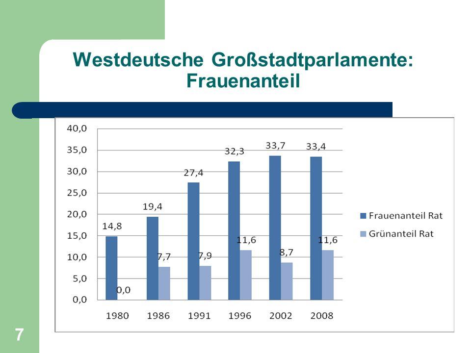 7 Westdeutsche Großstadtparlamente: Frauenanteil