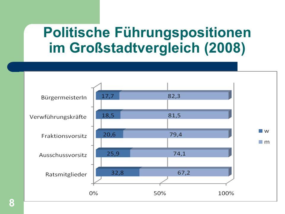 8 Politische Führungspositionen im Großstadtvergleich (2008)