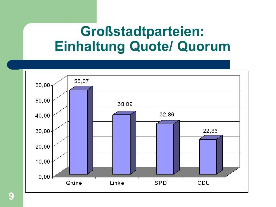 9 Großstadtparteien: Einhaltung Quote/ Quorum