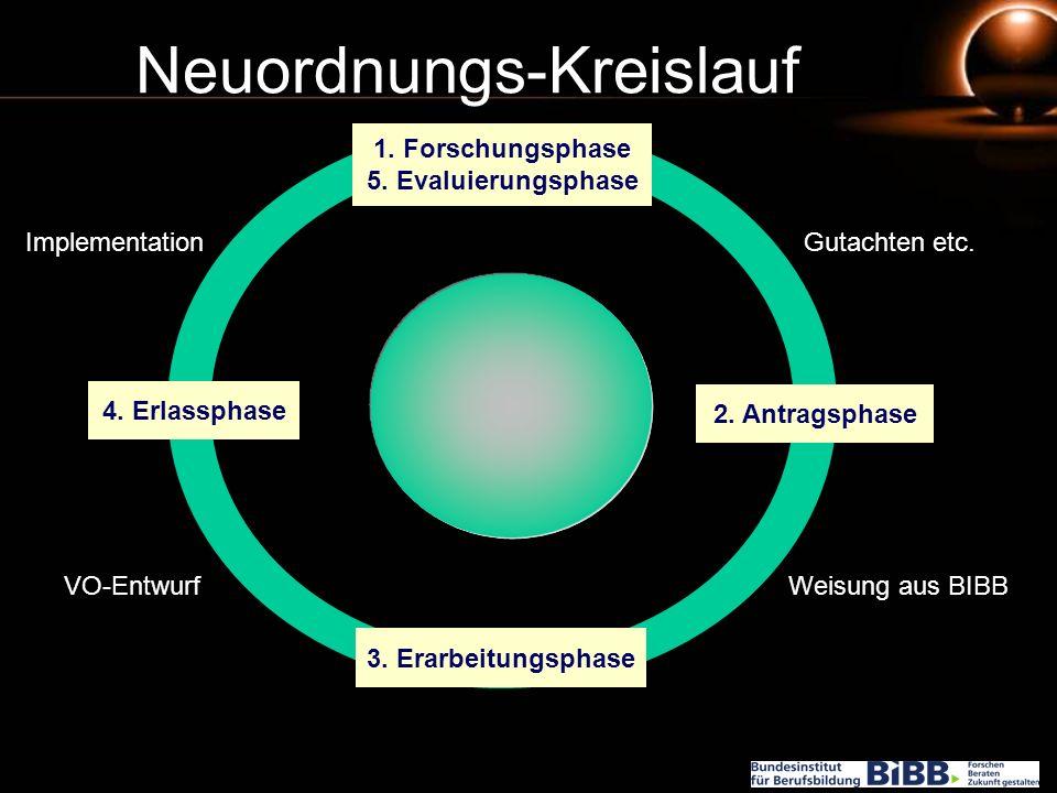Neuordnungs-Kreislauf 1. Forschungsphase 5. Evaluierungsphase 2. Antragsphase 3. Erarbeitungsphase 4. Erlassphase Gutachten etc. Weisung aus BIBBVO-En