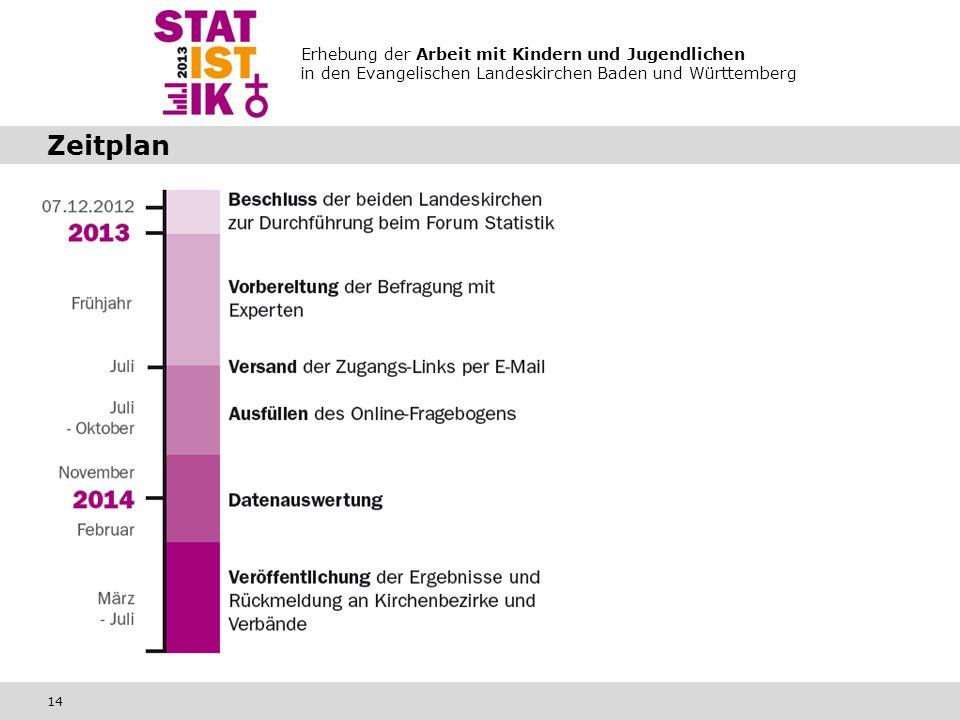 Erhebung der Arbeit mit Kindern und Jugendlichen in den Evangelischen Landeskirchen Baden und Württemberg 14 Zeitplan