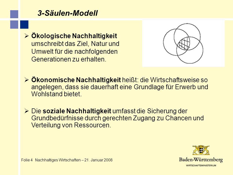 Folie 4 Nachhaltiges Wirtschaften – 21. Januar 2008 3-Säulen-Modell Ökologische Nachhaltigkeit umschreibt das Ziel, Natur und Umwelt für die nachfolge