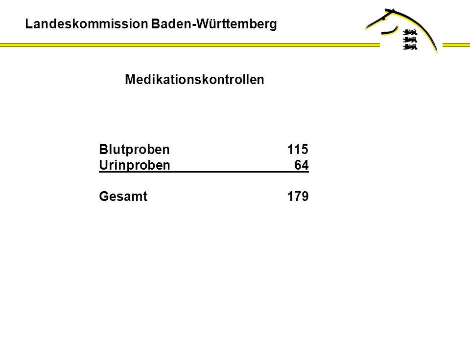 Medikationskontrollen Blutproben115 Urinproben 64 Gesamt179 Landeskommission Baden-Württemberg