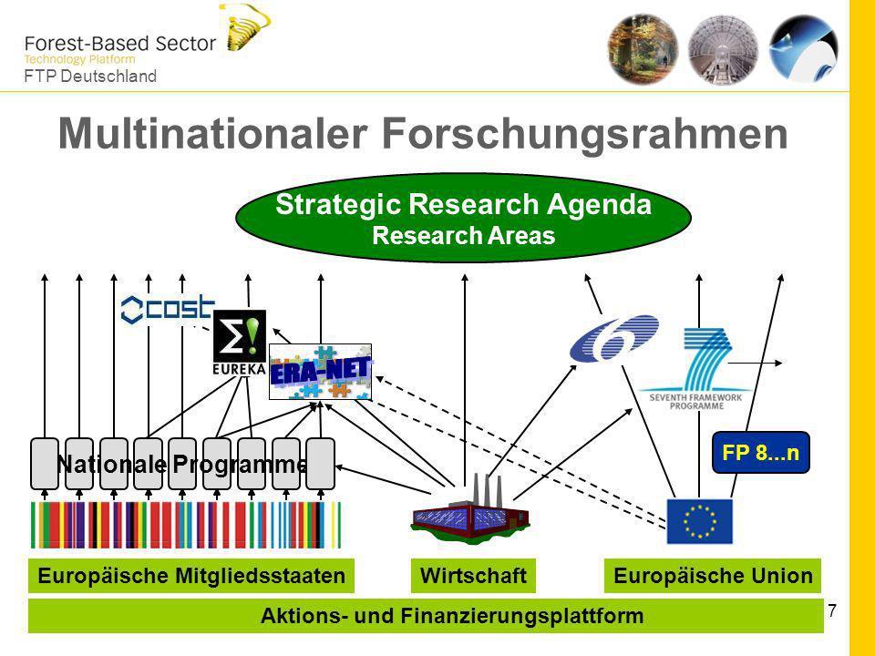 FTP Deutschland 7 Multinationaler Forschungsrahmen Strategic Research Agenda Research Areas Nationale Programme Europäische MitgliedsstaatenWirtschaft