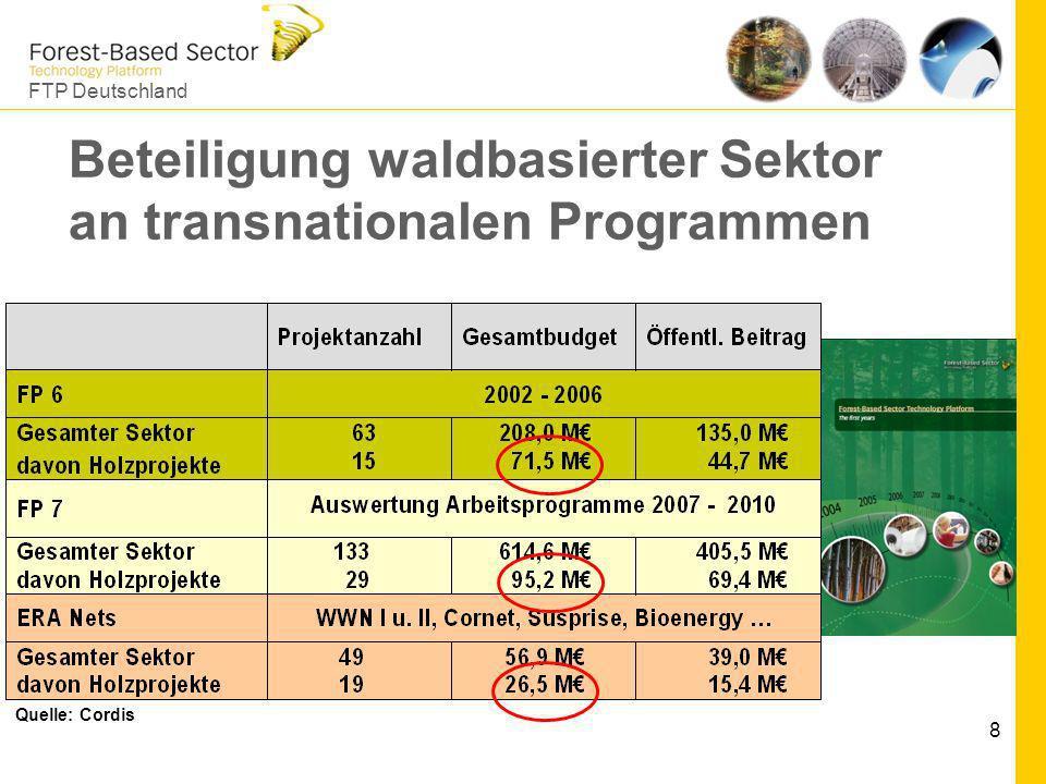 FTP Deutschland 8 Beteiligung waldbasierter Sektor an transnationalen Programmen Quelle: Cordis