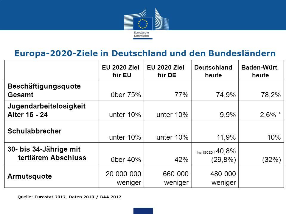 Europa-2020-Ziele in Deutschland und den Bundesländern EU 2020 Ziel für EU EU 2020 Ziel für DE Deutschland heute Baden-Würt. heute Beschäftigungsquote