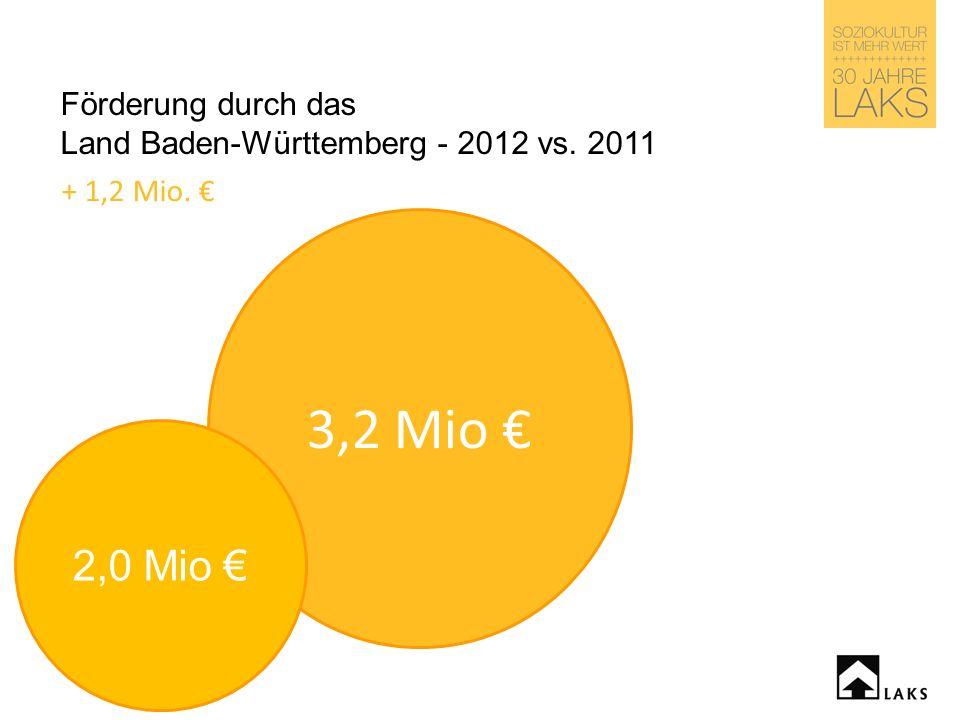 Förderung durch das Land Baden-Württemberg - 2012 vs. 2011 3,2 Mio + 1,2 Mio. 2,0 Mio