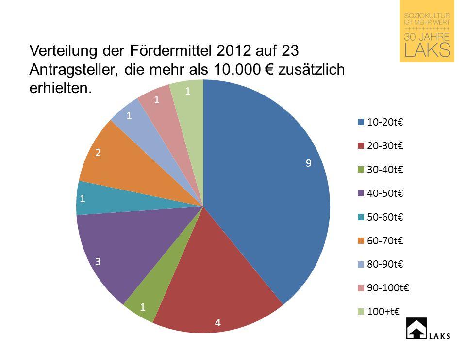 Verteilung der Fördermittel 2012 auf 23 Antragsteller, die mehr als 10.000 zusätzlich erhielten.