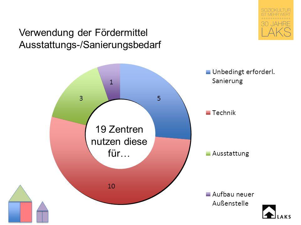 Verwendung der Fördermittel Ausstattungs-/Sanierungsbedarf 19 Zentren nutzen diese für…