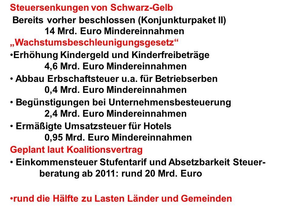 Steuersenkungen von Schwarz-Gelb Bereits vorher beschlossen (Konjunkturpaket II) 14 Mrd.