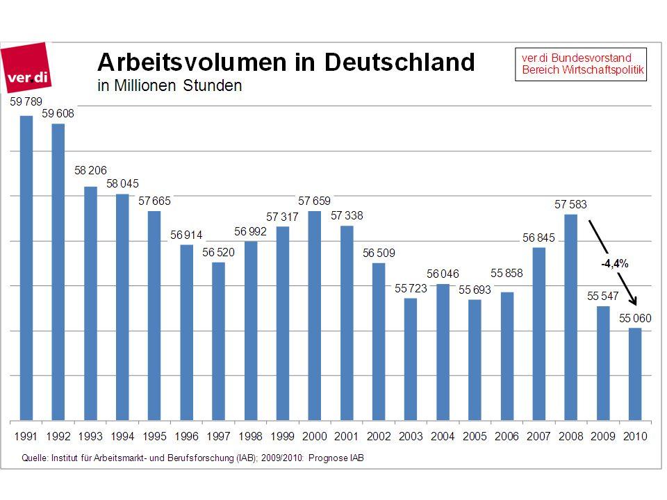 Krisenursache und Betroffenheit Exportland Deutschland besonders betroffen Exporte und Investitionen minus 20 Prozent Bruttoinlandsprodukt 2009 minus 5 Prozent, Frankreich und USA etwa die Hälfte registrierte Arbeitslosigkeit steigt von gut 7 (2008) auf 9 Prozent (2010) Arbeitslosenquote Männer im Schnitt rund 7 Prozent, Zunahme um 17-18 Prozent Arbeitslosenquote Frauen im Schnitt rund 8 Prozent, bis Herbst 2009 sogar leichte Abnahme