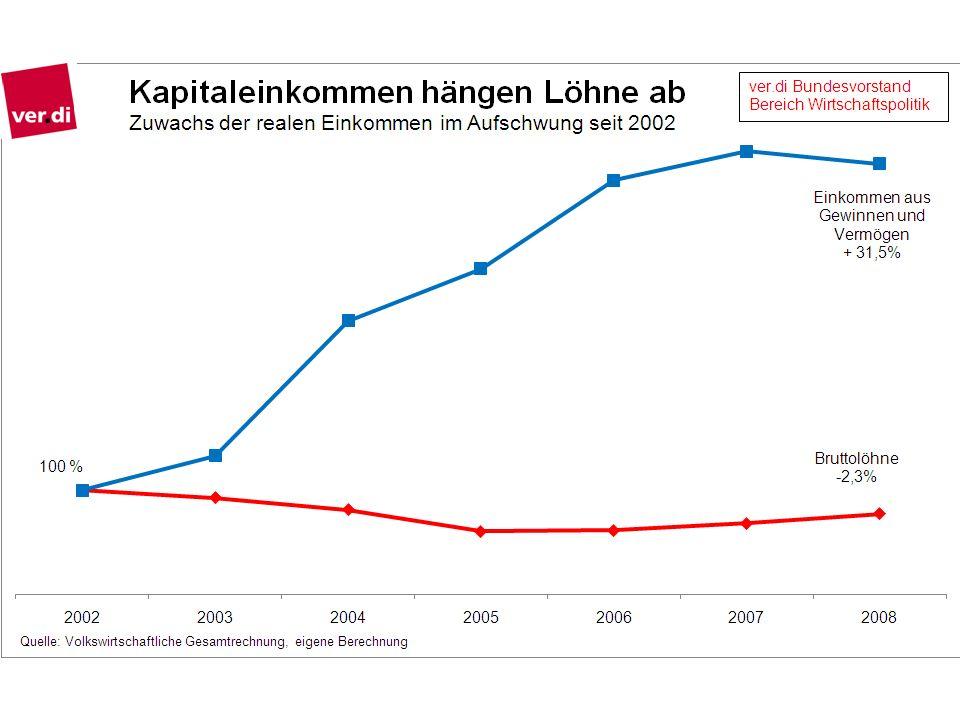Quelle: Schambach 2010