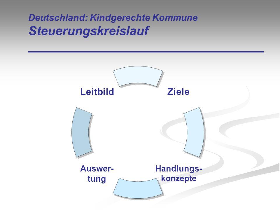 Deutschland: Kindgerechte Kommune Steuerungskreislauf __________________________________ Ziele Handlungs- konzepte Auswer- tung Leitbild