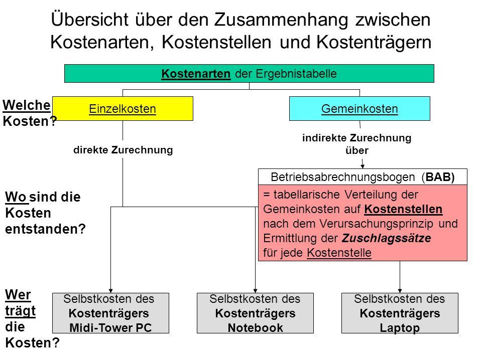 Der PC-Hersteller Brainpower MaterialFertigung VerwaltungVertrieb Lager (Haupt-) Kostenstellen