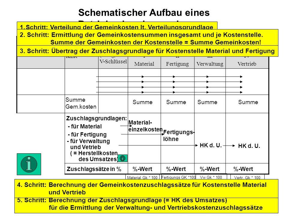 Schematischer Aufbau eines Betriebsabrechnungsbogens GemeinkostenartenZahlen der KLR Verteilungs grundlage (Beleg, V-Schlüssel Kostenstellen I Materia