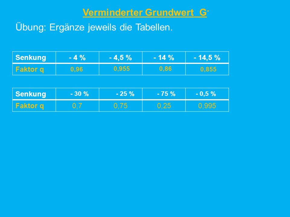 Übung: Ergänze jeweils die Tabellen. Senkung- 4 %- 4,5 %- 14 %- 14,5 % Faktor q Senkung Faktor q0,70,750,250,995 - 30 % 0,96 0,9550,86 0,855 - 25 %- 7