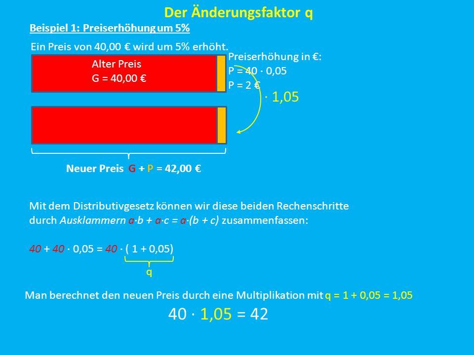 Der Änderungsfaktor q Ein Preis von 40,00 wird um 5% erhöht. Beispiel 1: Preiserhöhung um 5% Alter Preis G = 40,00 Preiserhöhung in : P = 40 0,05 P =