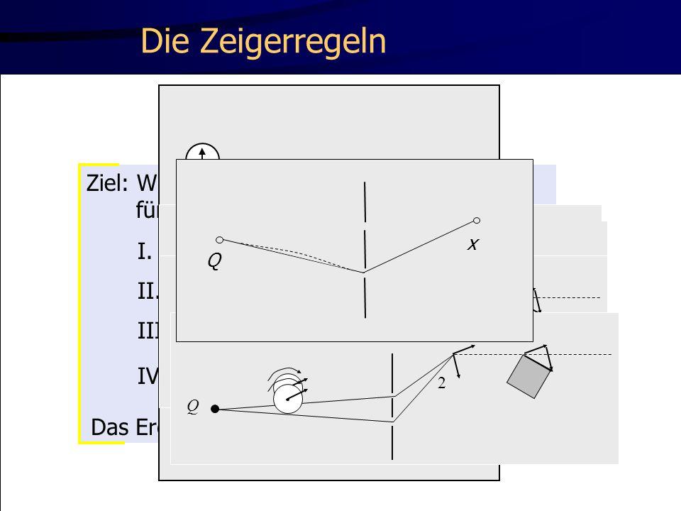 Verlauf der Interferenzmuster x x P(x) Q 1 2 1 2 1 2