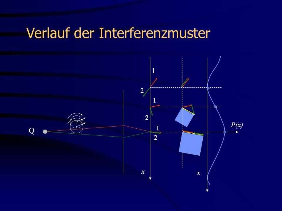 Verlauf der Interferenzmuster Beispiel Dreifachspalt: