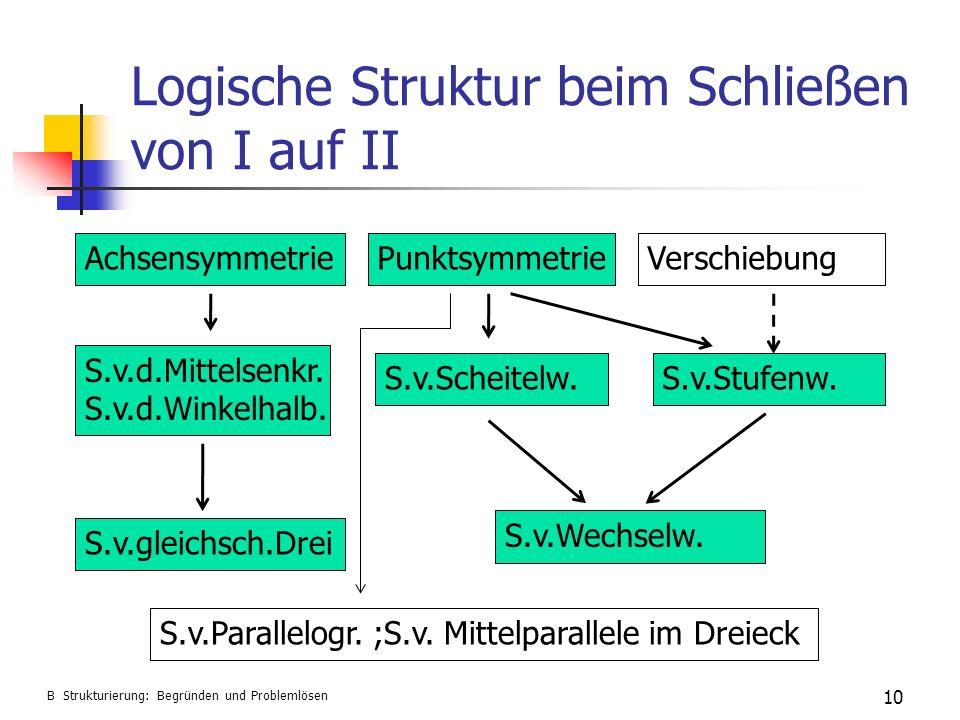 Logische Struktur beim Schließen von I auf II 10 B Strukturierung: Begründen und Problemlösen AchsensymmetriePunktsymmetrieVerschiebung S.v.d.Mittelse
