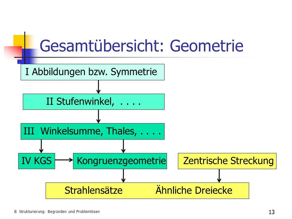 Gesamtübersicht: Geometrie 13 B Strukturierung: Begründen und Problemlösen I Abbildungen bzw. Symmetrie II Stufenwinkel,.... III Winkelsumme, Thales,.