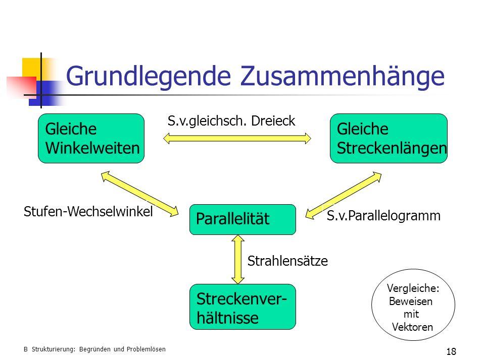 Grundlegende Zusammenhänge 18 B Strukturierung: Begründen und Problemlösen Gleiche Winkelweiten Gleiche Streckenlängen Parallelität Streckenver- hältn